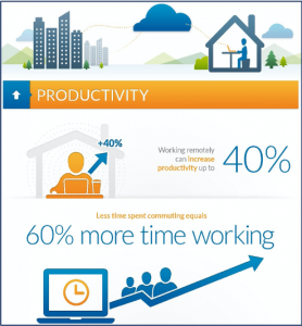 Figure 1: RingCentral Study, Benefits of Remote Work